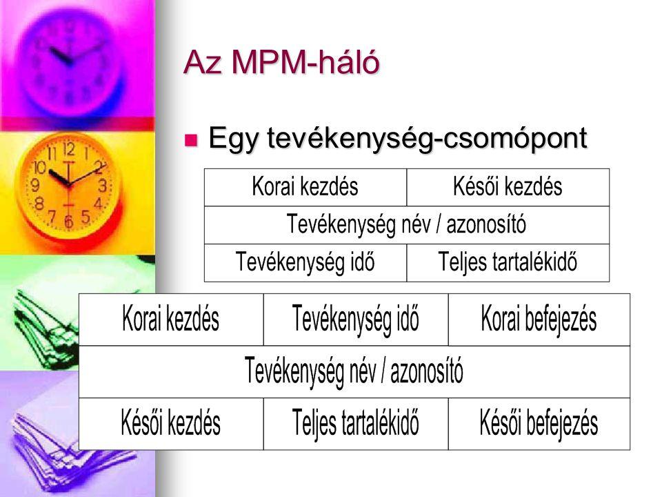 Az MPM-háló Egy tevékenység-csomópont Egy tevékenység-csomópont