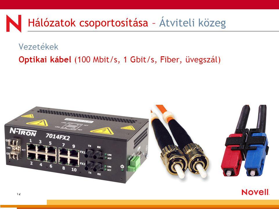 12 Hálózatok csoportosítása – Átviteli közeg Vezetékek Optikai kábel (100 Mbit/s, 1 Gbit/s, Fiber, üvegszál)