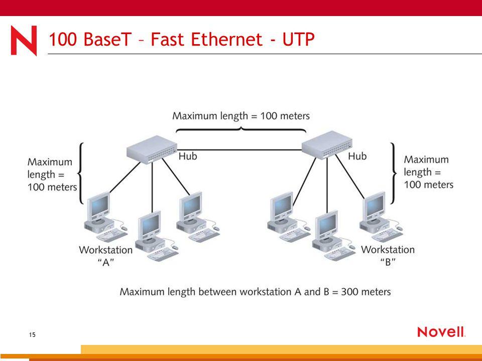 15 100 BaseT – Fast Ethernet - UTP