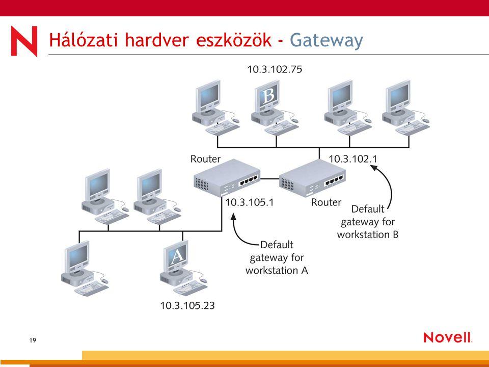 19 Hálózati hardver eszközök - Gateway