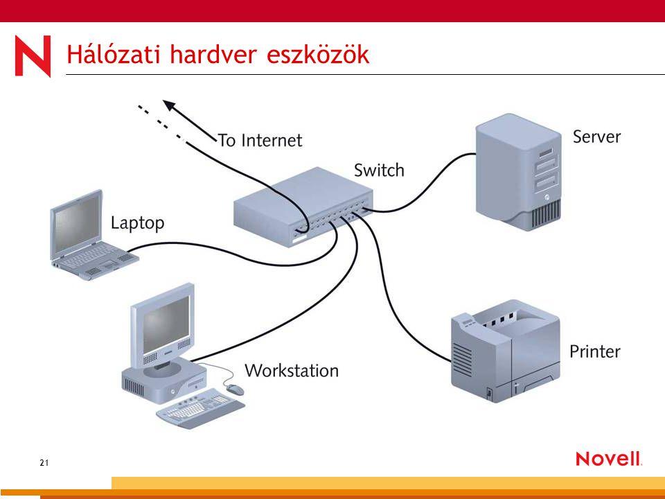 21 Hálózati hardver eszközök
