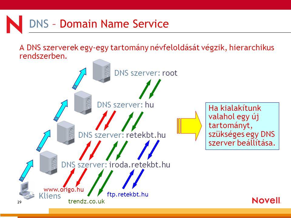 29 DNS – Domain Name Service A DNS szerverek egy-egy tartomány névfeloldását végzik, hierarchikus rendszerben. Kliens DNS szerver: iroda.retekbt.hu DN