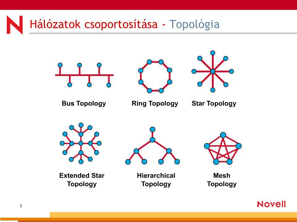 3 Hálózatok csoportosítása - Topológia