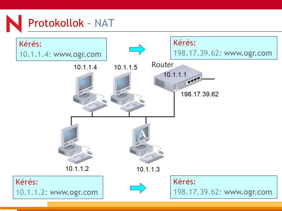 34 Protokollok – NAT Kérés: 10.1.1.4: www.ogr.com Kérés: 198.17.39.62: www.ogr.com Kérés: 10.1.1.2: www.ogr.com Kérés: 198.17.39.62: www.ogr.com