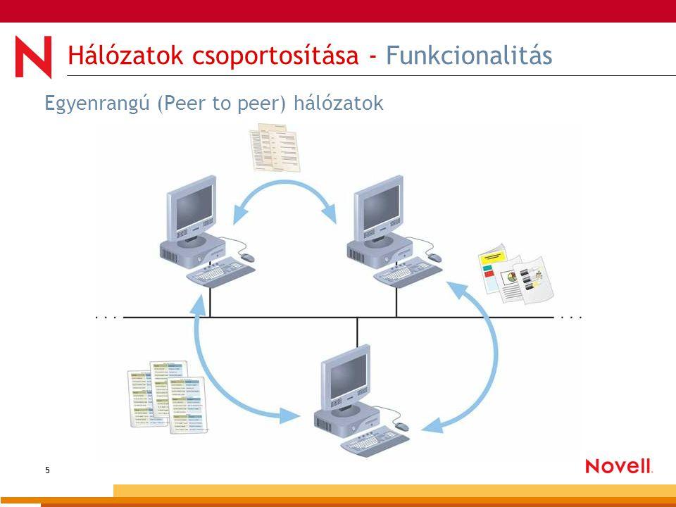 6 Hálózatok csoportosítása - Funkcionalitás Ügyfél-kiszolgáló (Client-server) hálózatok A hálózati munkát egy (vagy több) kiszolgáló koordinálja, és teljesítik az ügyfelek kéréseit.