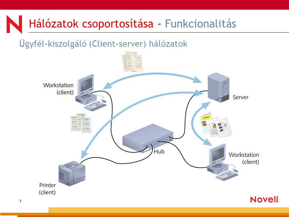 7 Hálózatok csoportosítása - Funkcionalitás Ügyfél-kiszolgáló (Client-server) hálózatok