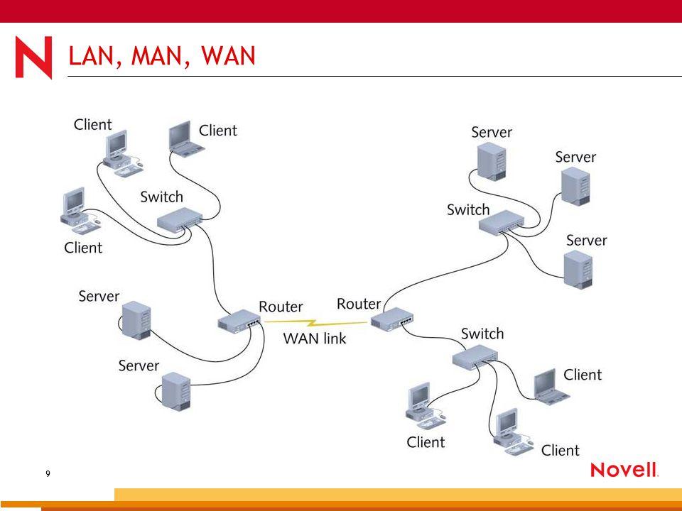10 Hálózatok csoportosítása – Átviteli közeg Vezetékek Koax (10 Mbit/s, BNC (British Naval Connector), ma már ritka)
