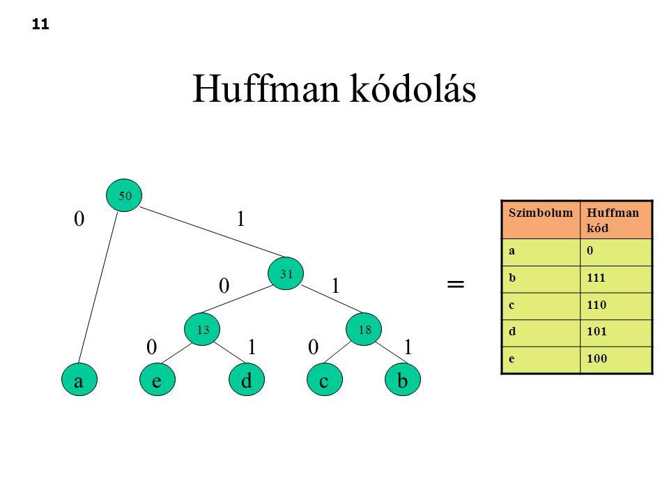 11 Huffman kódolás deabc 1318 31 50 01 0 0 1 110 SzimbolumHuffman kód a0 b111 c110 d101 e100 =