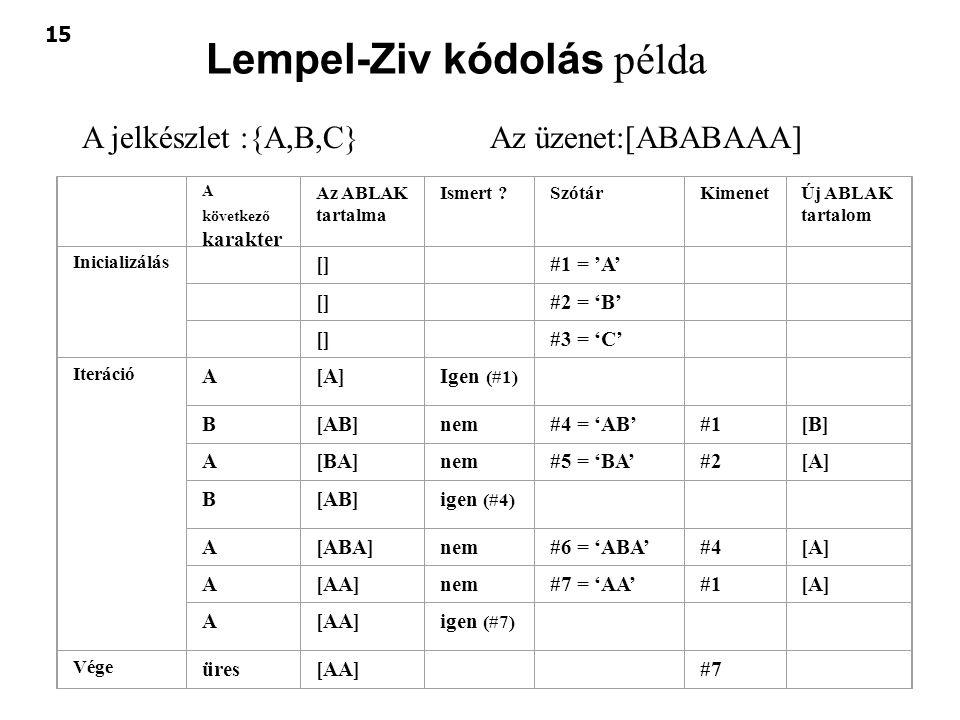 15 Lempel-Ziv kódolás példa A következő karakter Az ABLAK tartalma Ismert ?SzótárKimenetÚj ABLAK tartalom Inicializálás [] #1 = 'A' [] #2 = 'B' [] #3