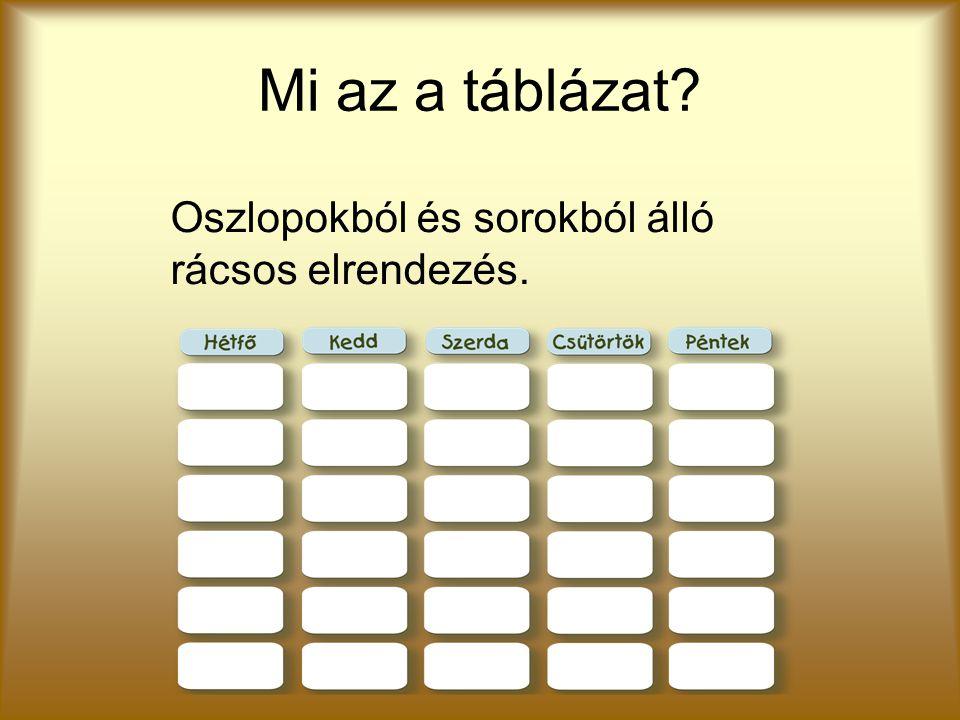Mi az a táblázat? Oszlopokból és sorokból álló rácsos elrendezés.
