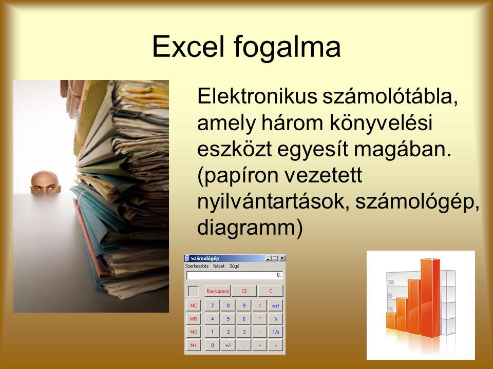 Excel fogalma Elektronikus számolótábla, amely három könyvelési eszközt egyesít magában. (papíron vezetett nyilvántartások, számológép, diagramm)