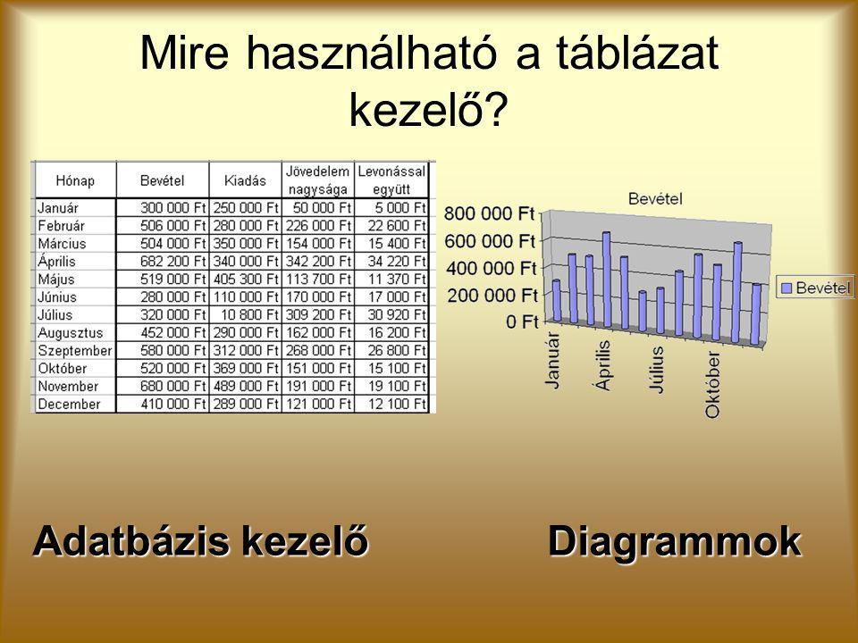 Adatbázis kezelőDiagrammok