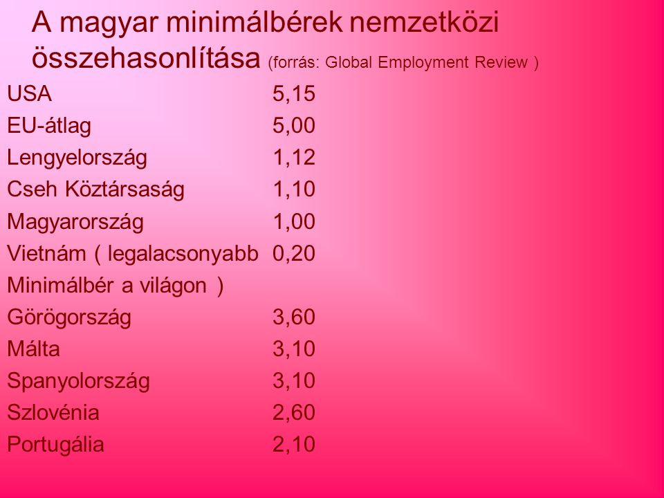 A magyar minimálbérek nemzetközi összehasonlítása (forrás: Global Employment Review ) USA5,15 EU-átlag5,00 Lengyelország1,12 Cseh Köztársaság1,10 Magy
