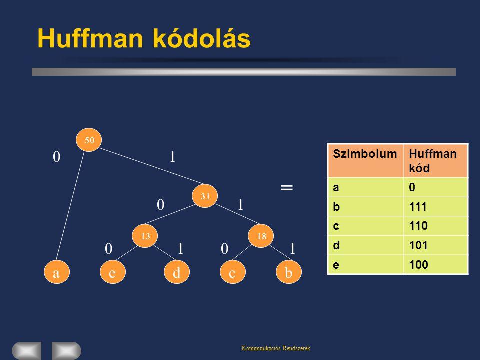 Kommunikációs Rendszerek Huffman kódolás deabc 1318 31 50 01 0 0 1 110 SzimbolumHuffman kód a0 b111 c110 d101 e100 =