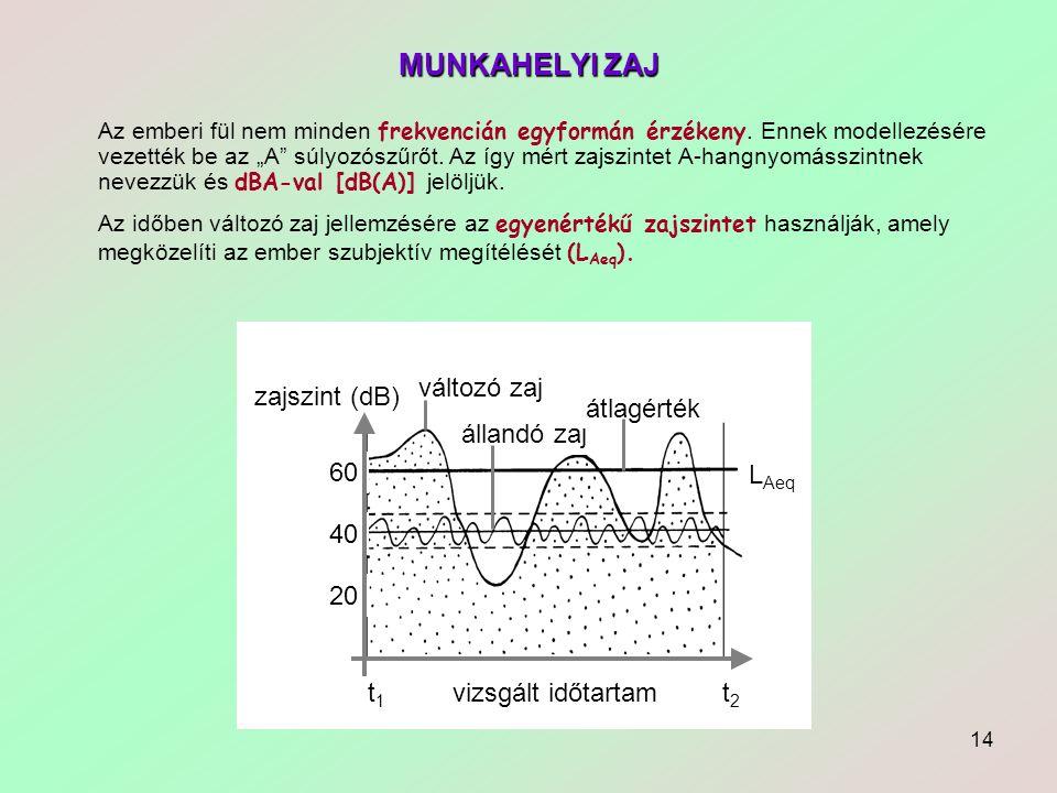 14 MUNKAHELYI ZAJ vizsgált időtartam t2t2 t1t1 60 40 20 zajszint (dB) változó zaj állandó zaj átlagérték L Aeq Az emberi fül nem minden frekvencián eg