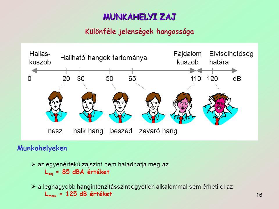 16 MUNKAHELYI ZAJ Különféle jelenségek hangossága Munkahelyeken  az egyenértékű zajszint nem haladhatja meg az L eq = 85 dBA értéket  a legnagyobb h