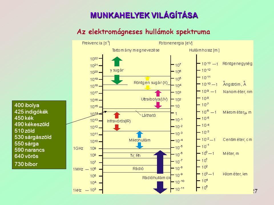 27 Az elektromágneses hullámok spektruma 400 ibolya 425 indigókék 450 kék 490 kékeszöld 510 zöld 530 sárgászöld 550 sárga 590 narancs 640 vörös 730 bí