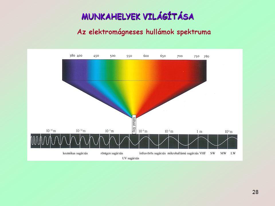28 MUNKAHELYEK VILÁGÍTÁSA Az elektromágneses hullámok spektruma