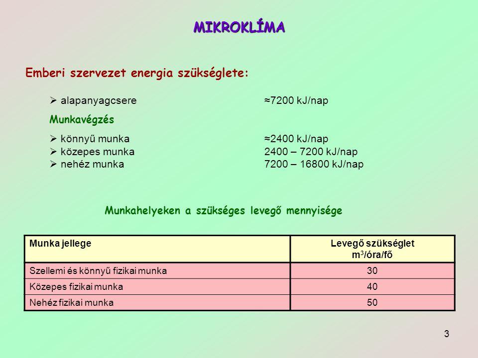 3 MIKROKLÍMA Emberi szervezet energia szükséglete:  alapanyagcsere ≈7200 kJ/nap Munkavégzés  könnyű munka≈2400 kJ/nap  közepes munka2400 – 7200 kJ/