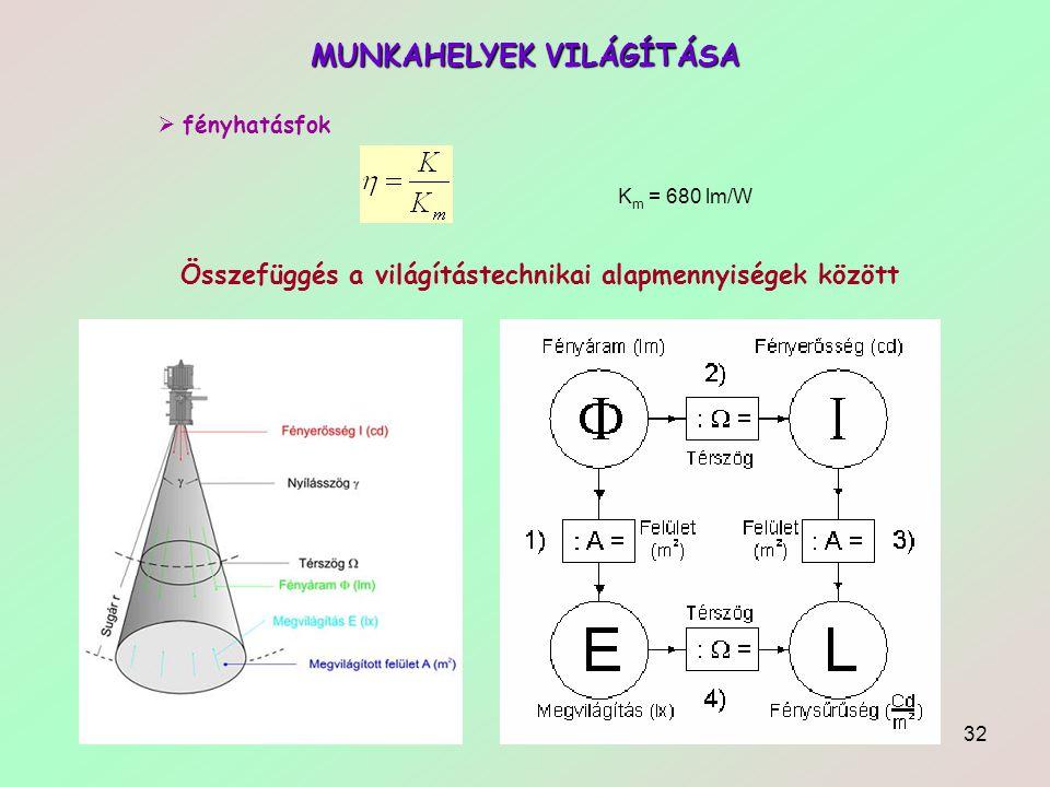32 MUNKAHELYEK VILÁGÍTÁSA  fényhatásfok K m = 680 lm/W Összefüggés a világítástechnikai alapmennyiségek között