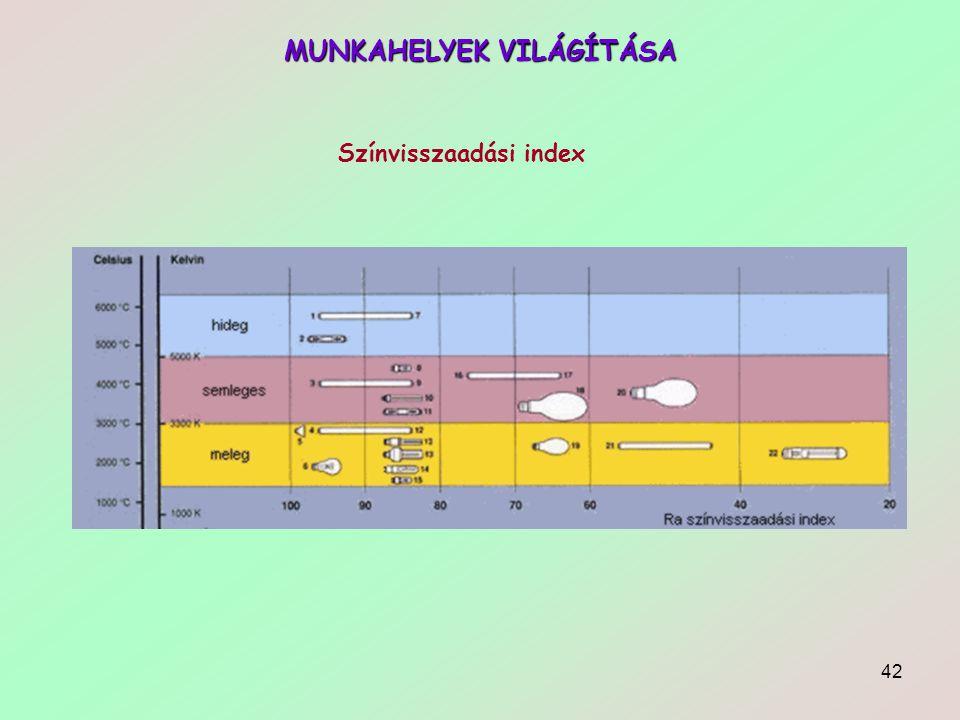 42 MUNKAHELYEK VILÁGÍTÁSA Színvisszaadási index