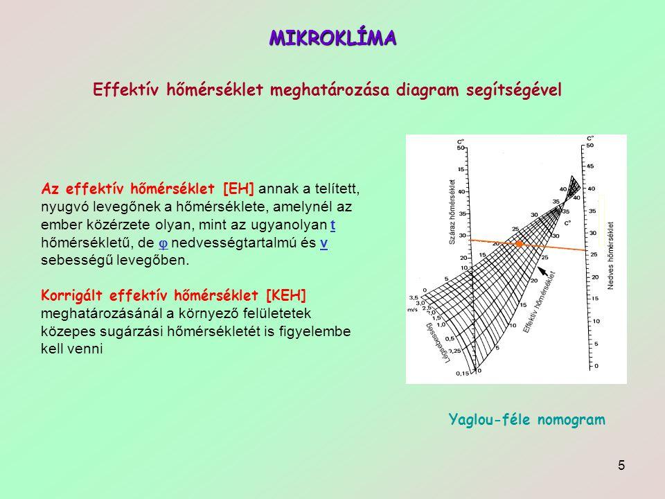 5 MIKROKLÍMA Az effektív hőmérséklet [EH] annak a telített, nyugvó levegőnek a hőmérséklete, amelynél az ember közérzete olyan, mint az ugyanolyan t h