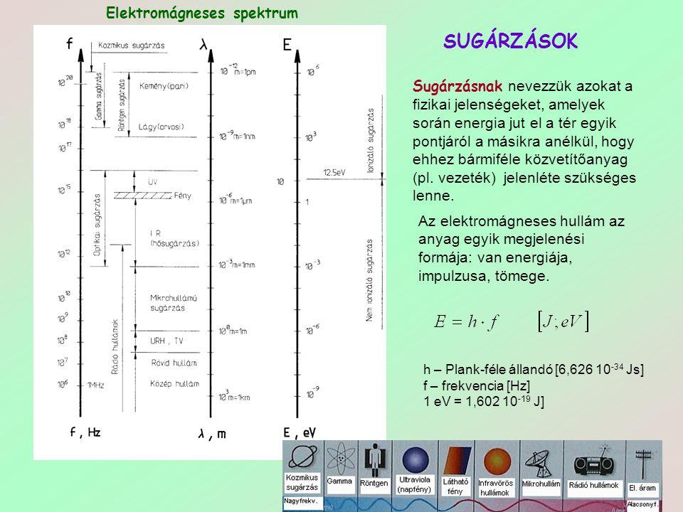 55 SUGÁRZÁSOK Elektromágneses spektrum Sugárzásnak nevezzük azokat a fizikai jelenségeket, amelyek során energia jut el a tér egyik pontjáról a másikr