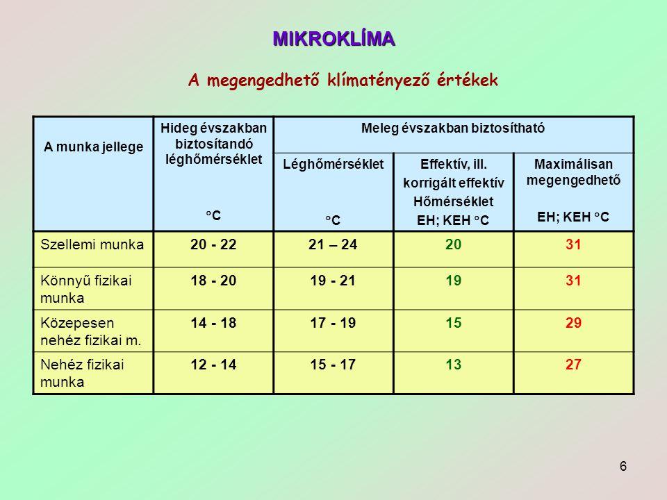 6 MIKROKLÍMA A munka jellege Hideg évszakban biztosítandó léghőmérséklet  C Meleg évszakban biztosítható Léghőmérséklet  C Effektív, ill. korrigált