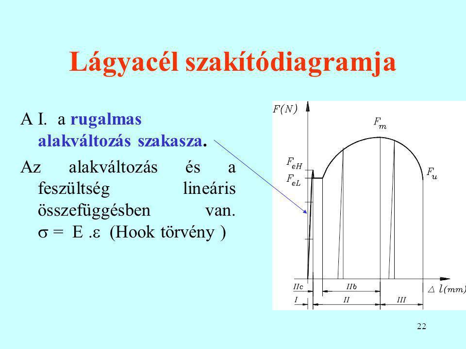 22 Lágyacél szakítódiagramja A I. a rugalmas alakváltozás szakasza. Az alakváltozás és a feszültség lineáris összefüggésben van.  = E.  (Hook törvén