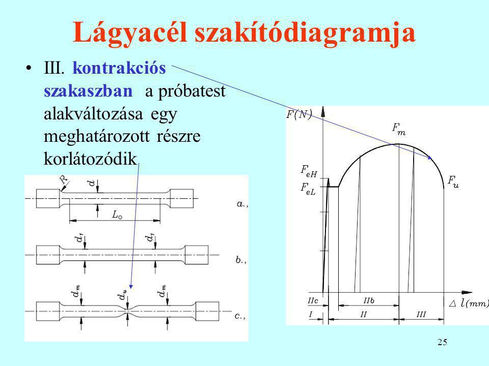 25 Lágyacél szakítódiagramja III. kontrakciós szakaszban a próbatest alakváltozása egy meghatározott részre korlátozódik.
