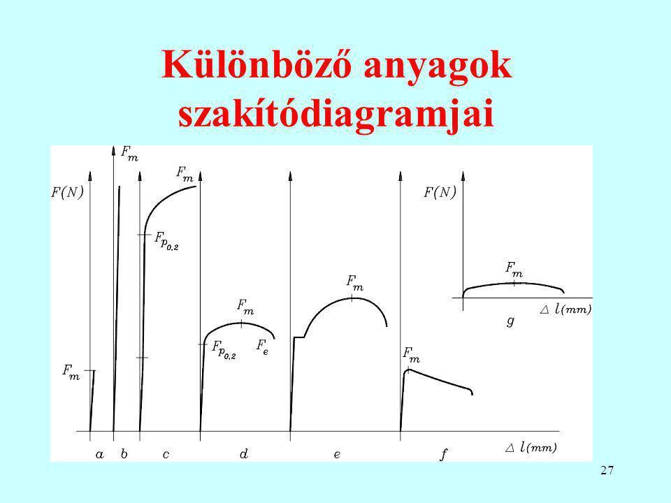 27 Különböző anyagok szakítódiagramjai