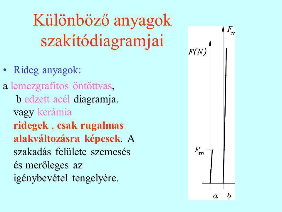 Rideg anyagok: a lemezgrafitos öntöttvas, b edzett acél diagramja. vagy kerámia ridegek, csak rugalmas alakváltozásra képesek. A szakadás felülete sze