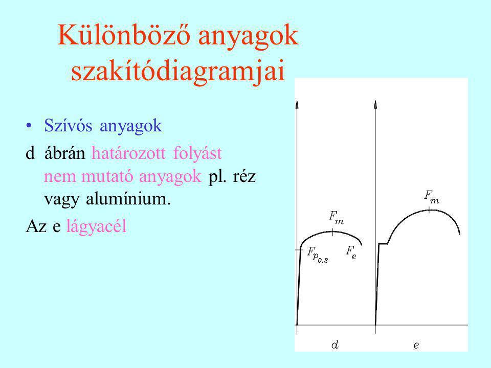 31 Különböző anyagok szakítódiagramjai Szívós anyagok d ábrán határozott folyást nem mutató anyagok pl. réz vagy alumínium. Az e lágyacél