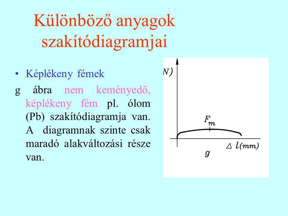 Különböző anyagok szakítódiagramjai Képlékeny fémek g ábra nem keményedő, képlékeny fém pl. ólom (Pb) szakítódiagramja van. A diagramnak szinte csak m