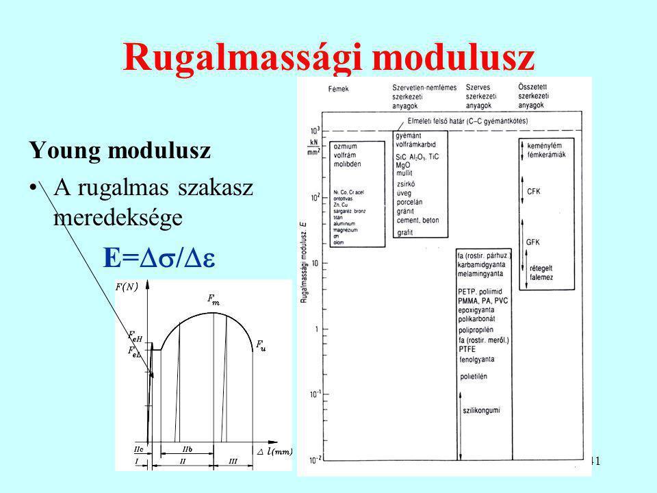 41 Rugalmassági modulusz Young modulusz A rugalmas szakasz meredeksége E=  / 