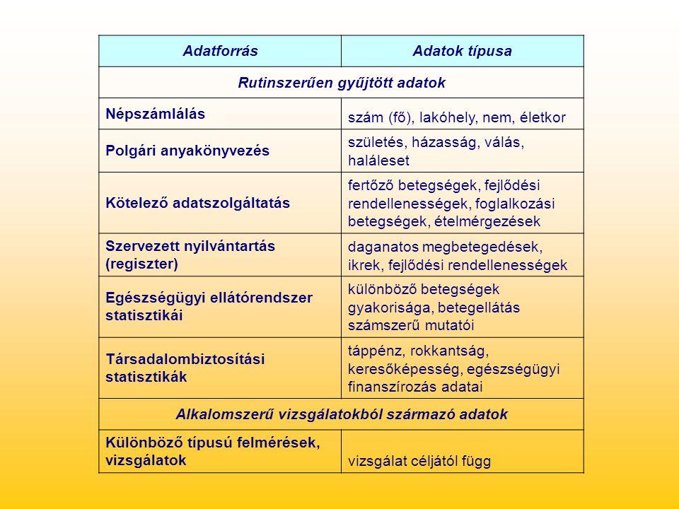 AdatforrásAdatok típusa Rutinszerűen gyűjtött adatok Népszámlálás szám (fő), lakóhely, nem, életkor Polgári anyakönyvezés születés, házasság, válás, h