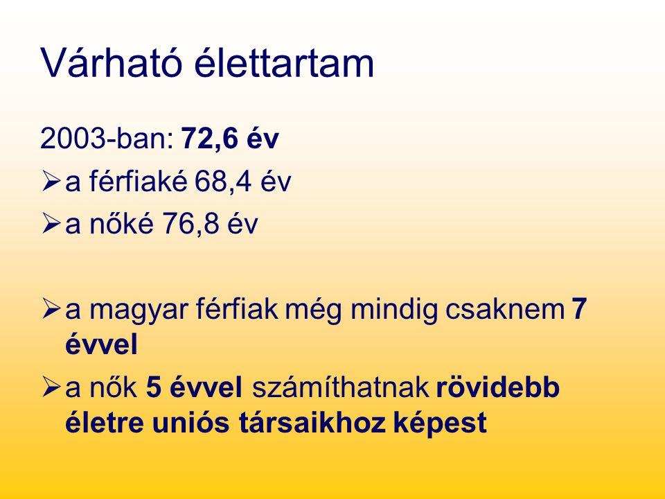Várható élettartam 2003-ban: 72,6 év  a férfiaké 68,4 év  a nőké 76,8 év  a magyar férfiak még mindig csaknem 7 évvel  a nők 5 évvel számíthatnak