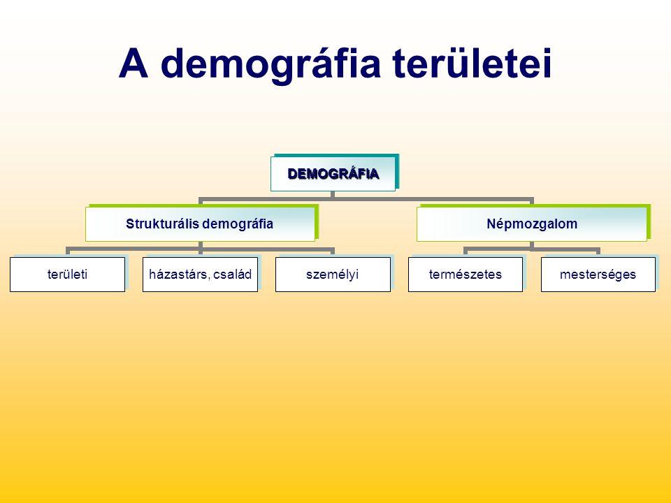 A demográfia területeiDEMOGRÁFIA Strukturális demográfia területi házastárs, család személyi Népmozgalom természetesmesterséges