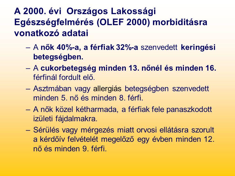 A 2000. évi Országos Lakossági Egészségfelmérés (OLEF 2000) morbiditásra vonatkozó adatai –A nők 40%-a, a férfiak 32%-a szenvedett keringési betegségb