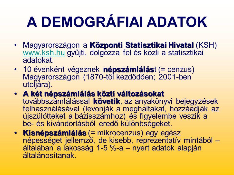 A DEMOGRÁFIAI ADATOK Központi Statisztikai HivatalMagyarországon a Központi Statisztikai Hivatal (KSH) www.ksh.hu gyűjti, dolgozza fel és közli a stat
