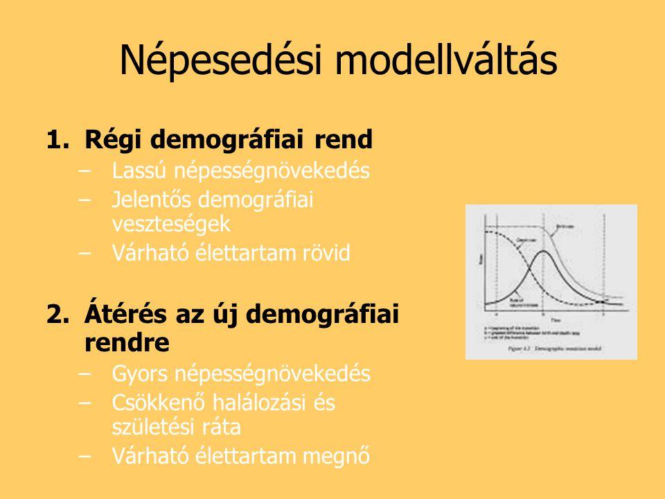 Népesedési modellváltás 1.Régi demográfiai rend –Lassú népességnövekedés –Jelentős demográfiai veszteségek –Várható élettartam rövid 2.Átérés az új de