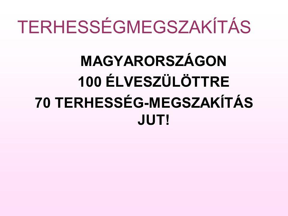 TERHESSÉGMEGSZAKÍTÁS MAGYARORSZÁGON 100 ÉLVESZÜLÖTTRE 70 TERHESSÉG-MEGSZAKÍTÁS JUT!