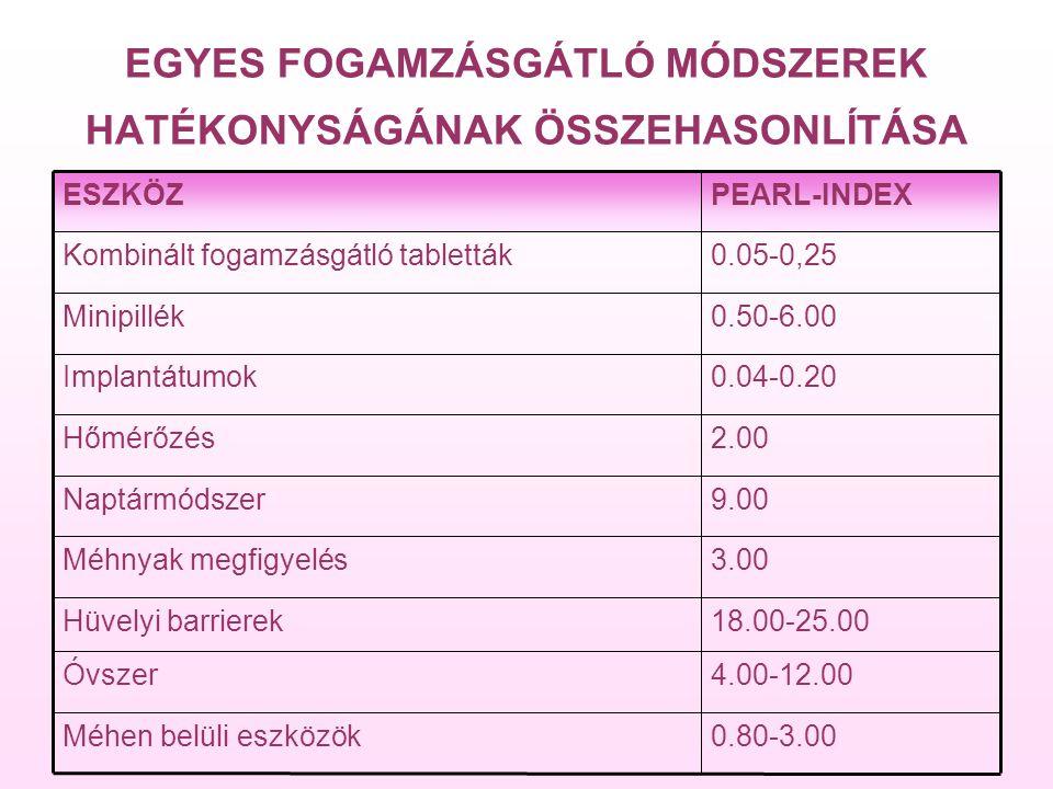 EGYES FOGAMZÁSGÁTLÓ MÓDSZEREK HATÉKONYSÁGÁNAK ÖSSZEHASONLÍTÁSA 0.80-3.00Méhen belüli eszközök 4.00-12.00Óvszer 18.00-25.00Hüvelyi barrierek 3.00Méhnyak megfigyelés 9.00Naptármódszer 2.00Hőmérőzés 0.04-0.20Implantátumok 0.50-6.00Minipillék 0.05-0,25Kombinált fogamzásgátló tabletták PEARL-INDEXESZKÖZ