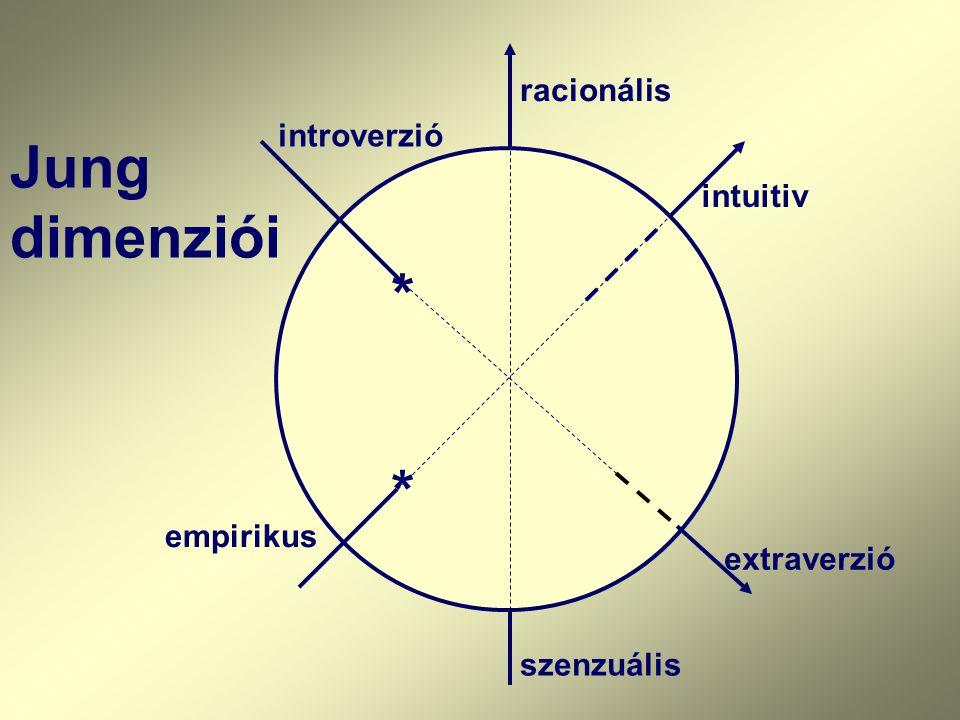 * * szenzuális racionális empirikus intuitiv introverzió extraverzió Jung dimenziói