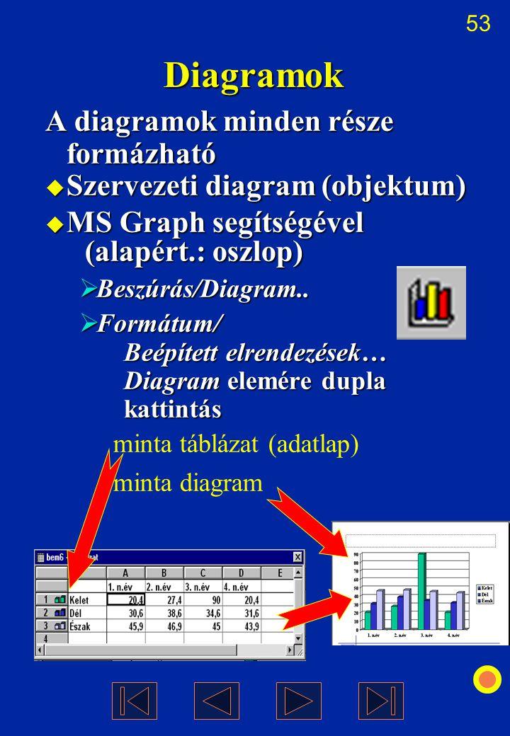 53 Diagramok A diagramok minden része formázható  Szervezeti diagram (objektum)  MS Graph segítségével (alapért.: oszlop)  Beszúrás/Diagram..  For