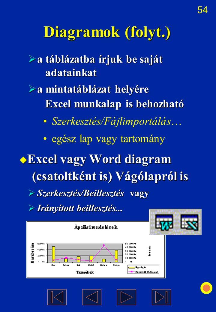 54 Diagramok (folyt.)  a táblázatba írjuk be saját adatainkat  a mintatáblázat helyére Excel munkalap is behozható Szerkesztés/Fájlimportálás… egész