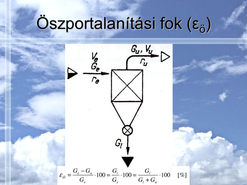 Öszportalanítási fok (ε ö )