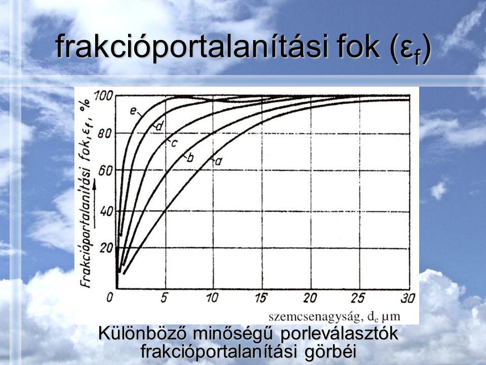 frakcióportalanítási fok (ε f ) Különböző minőségű porleválasztók frakcióportalanítási görbéi