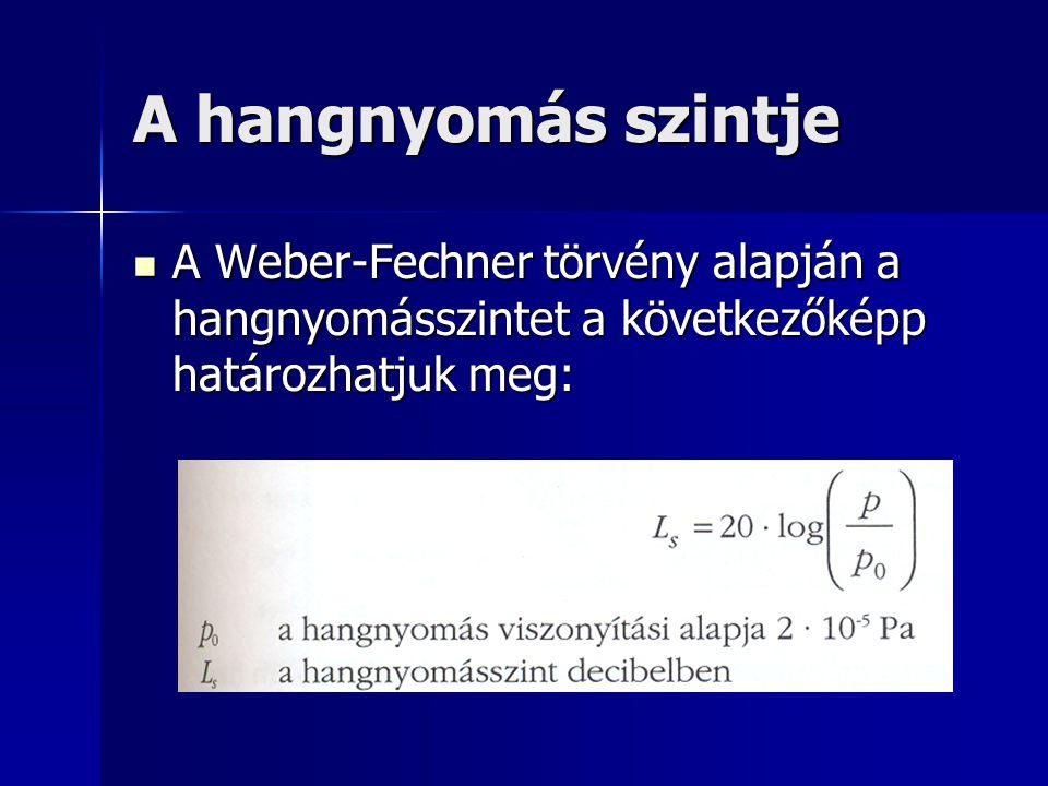 A hangnyomás szintje A Weber-Fechner törvény alapján a hangnyomásszintet a következőképp határozhatjuk meg: A Weber-Fechner törvény alapján a hangnyom