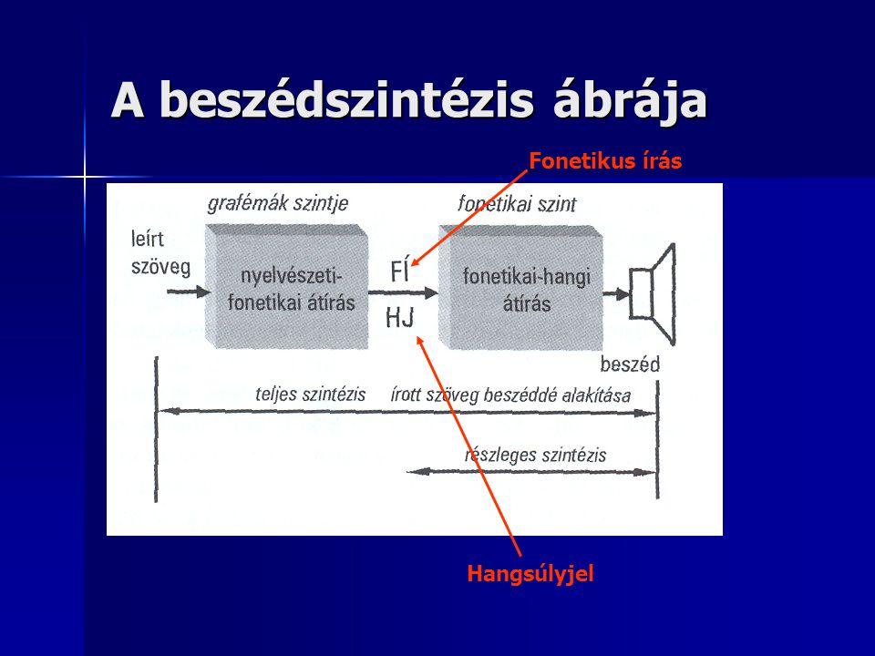 A beszédszintézis ábrája Fonetikus írás Hangsúlyjel